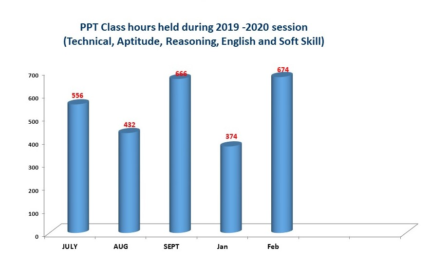 training_class_hour_Chart