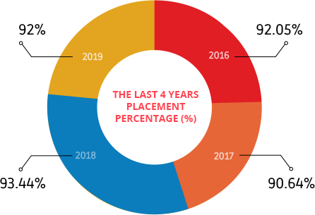 Placement Graph
